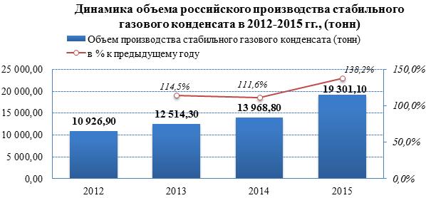 За трёхлетний период рынок газового конденсата вырос на 76%