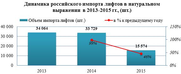 Рынок лифтов в 2015 году снизил объёмы импорта в 2 раза