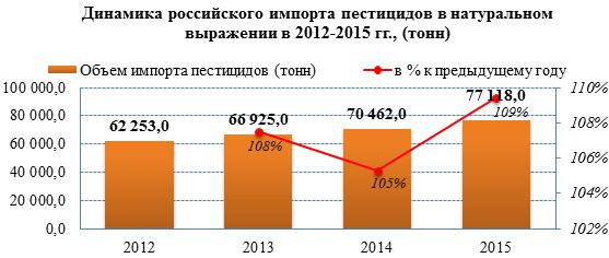 В 2015 году доля импортной продукции на российском рынке пестицидов увеличилась