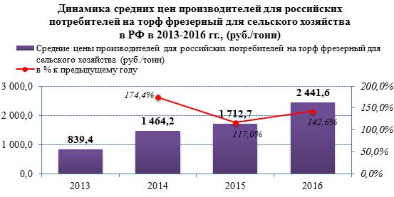 В январе-апреле 2016 года в России заметно увеличивается производство торфа