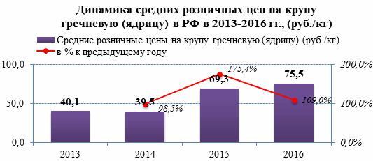 В 2015 году средняя розничная цена на гречневую крупу в России возросла на 75,4% к прошлому году