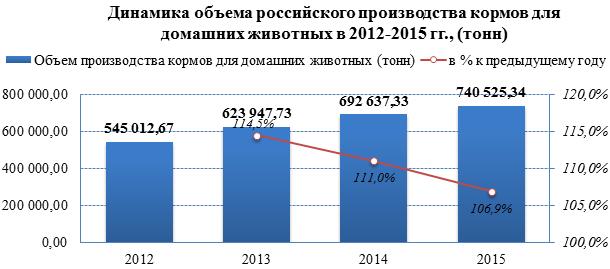 Объёмы производства на рынке кормов для домашних животных за три года выросли на 36%