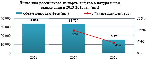 Импорт лифтов в 2015 году снизился в 2 раза