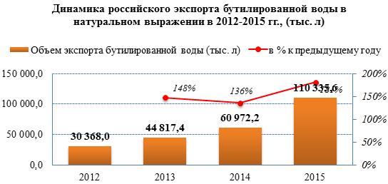 Увеличение объёмов экспорта бутилированной воды за последний год составило 81%