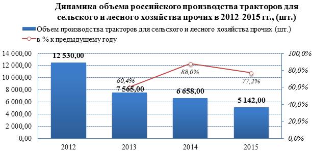 Объём производства на рынке тракторов снизился на -59,6% за три года