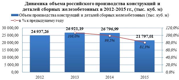 Объёмы производства на рынке ЖБИ в 2015 году упали на 18%