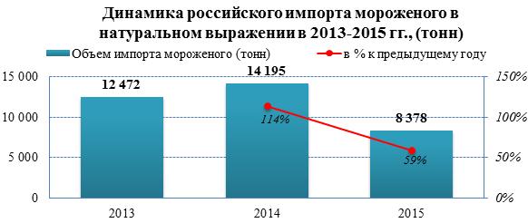 Рынок мороженого в 2015 году показал снижение импорта на 41%