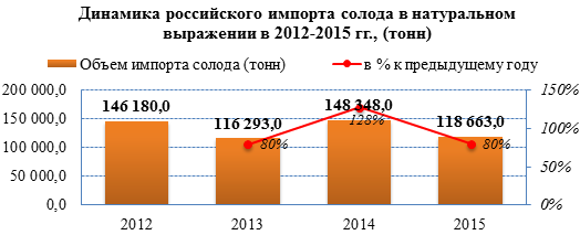 Объемы импорта солода для пивоварения увеличились на 65% в 2016 году