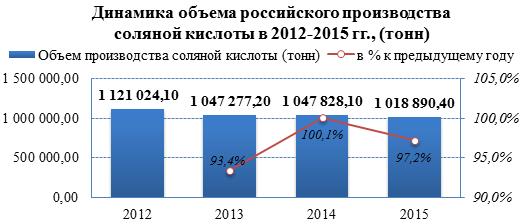 Рынок соляной кислоты в 2013-2015 гг. снизил объёмы экспорта на 77,3%