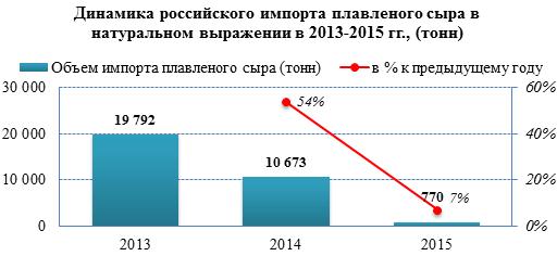 Рынок плавленого сыра вытеснил 96% импортной продукции за три года