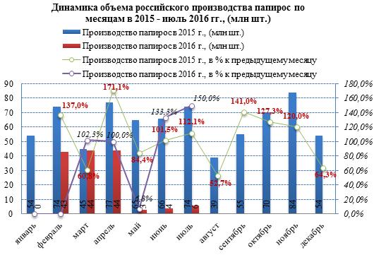 Цены на табачные изделия в России в 2016 году выросли в среднем на 19%