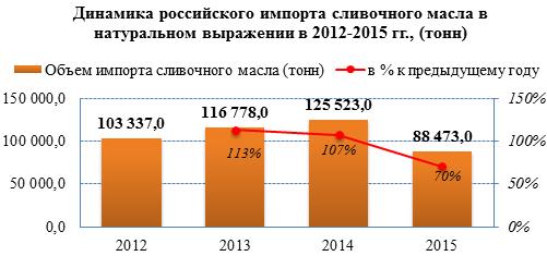 Обзор российского рынка сливочного масла по состоянию на сентябрь 2016 года