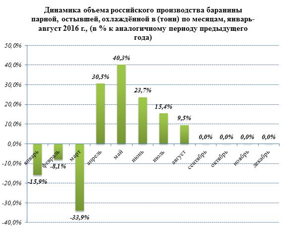 Отечественные производители баранины в 2016 году наращивают темпы производства