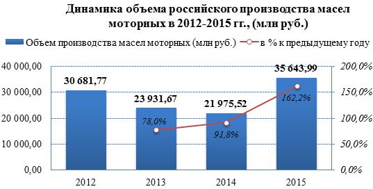 Производство моторных масел в России за три года сократилось на 17,5%