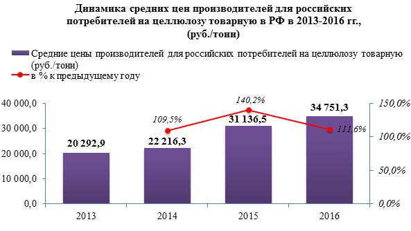 Цены на товарную целлюлозу в России с 2013 года выросли более чем на 70%