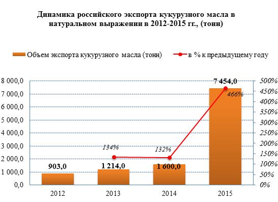 Рынок кукурузного масла в России стремительно наращивает объёмы экспорта