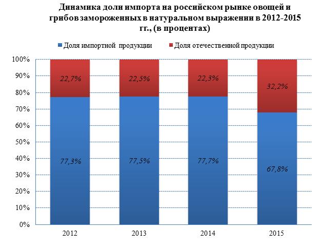 Сокращение доли импортной продукции с 78% до 68% на российском рынке замороженных овощей и грибов