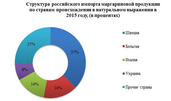 Объемы импорта маргарина демонстрируют сокращение на 12% в период январь-октябрь 2016 года