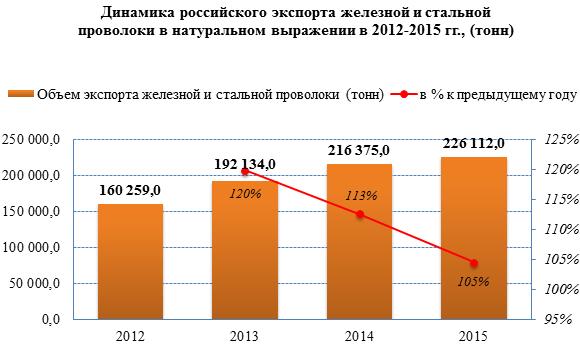 Объём экспорта железной и стальной проволоки за период 2012-2015 гг. демонстрировал средний прирост 12,7%