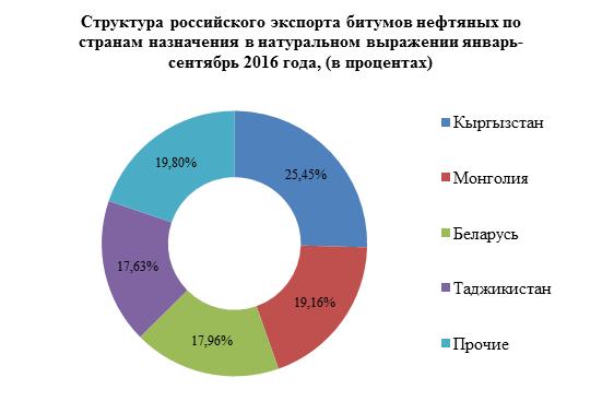 Объемы экспорта битумов за январь-сентябрь 2016 года увеличились на 28,5% относительно аналогичного периода прошлого года