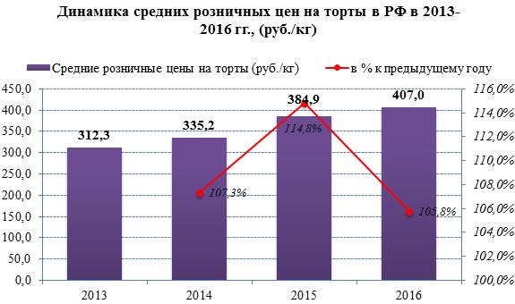Розничные цены на мучные кондитерские изделия в России выросли на 10,6% за последние три года