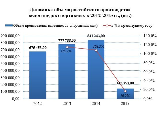 Российские велопроизводители сократили производство в 2015 году