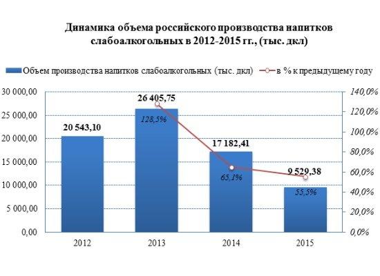 Производство слабоалкогольных напитков в России с 2013 года снизилось на 63,9%