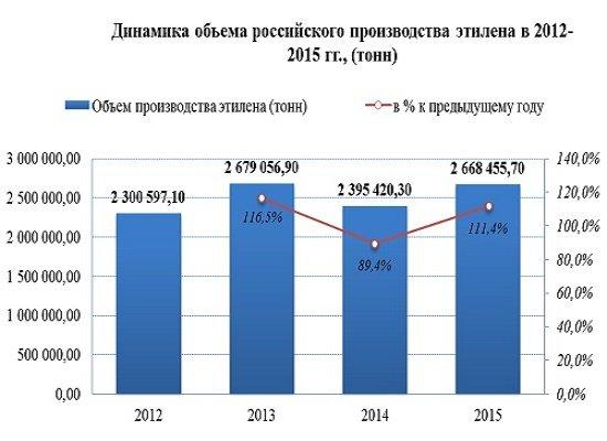 Производство этилена: рост после падения 2014 года