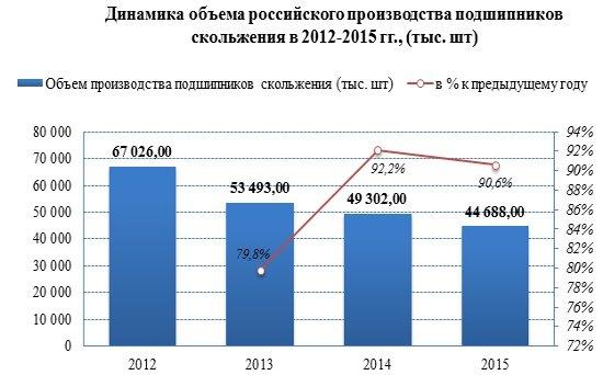 Стадия рецессии на рынке подшипников в России: в 2016 году импорт вырос на 8,7%