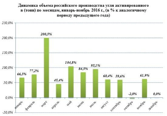 Российские производители активированного угля в 2016 году увеличили объёмы на 76,4%