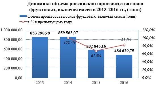 Российские производители за последние два года сократили производство фруктовых соков на 43,6%