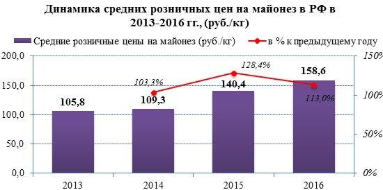 Розничные цены на соусы в 2016 году выросли на 14%