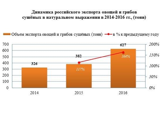 Экспорт сушеных овощей и грибов повысился на 64%