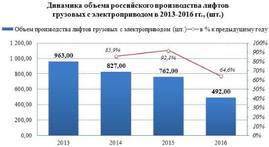 Российские предприятия в 2016 году сократили выпуск грузовых лифтов на 35,6%