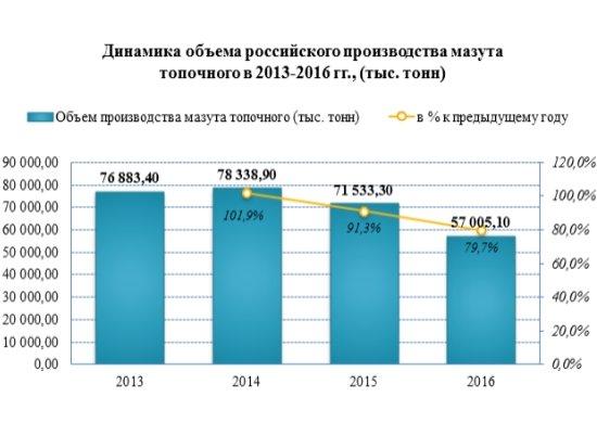 Российские производители мазута с 2015 года сократили объемы производства на -25,3%