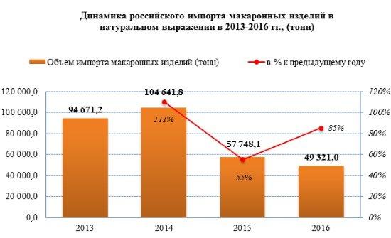 Импорт макаронных изделий в Россию сократился в 2 раза за последние два года