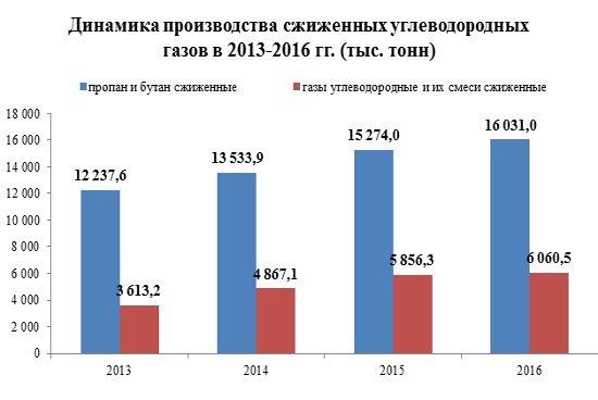 Российское производство углеводородных газов за три года выросло на 39%