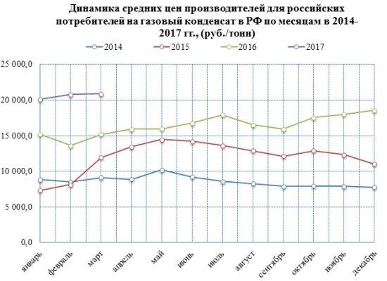Цены на газовый конденсат выросли на 40% в 2017 году