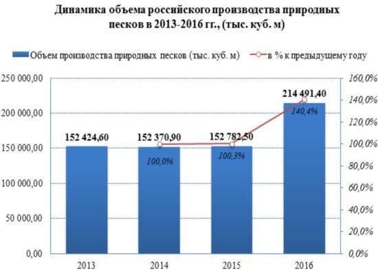 Производство природных песков в начале 2017 года увеличилось на 24%