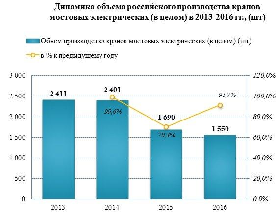 Российские производители сократили производство мостовых электрических кранов с 2014 года на 36%
