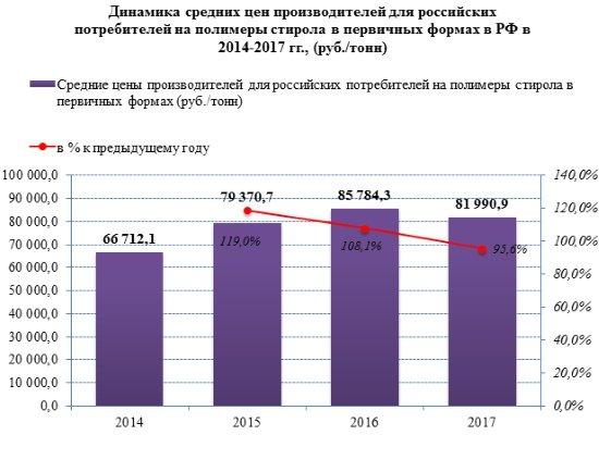 Рынок полистирола в России в 2017 году переживает стагнацию