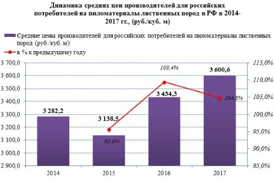 Внутренние цены производителей на пиломатериалы в 2017 году продолжают расти