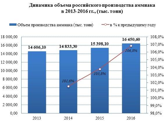 Производство аммиака с 2014 года выросло на 6,8%