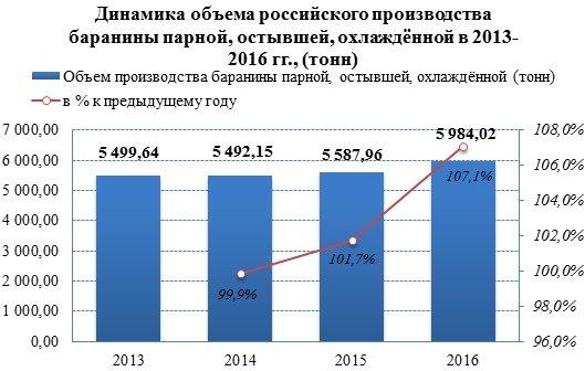 Объёмы производства баранины в 2016 году демонстрируют повышение на 7%