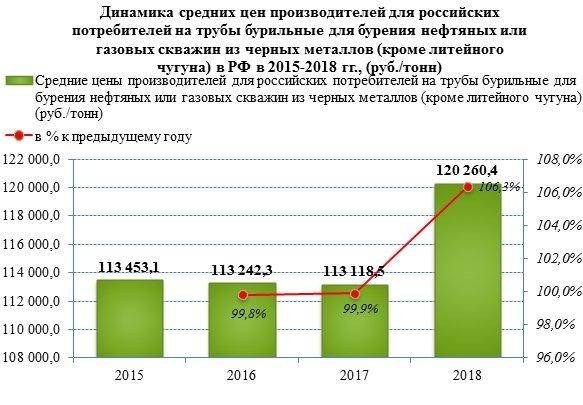 Цена на бурильные трубы выросла на 6% в 2018 году