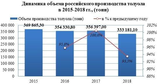 Производство толуола в 2018 году занимает 70% от выпуска ацетона и толуола вместе
