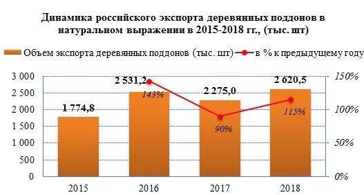 Экспортные поставки деревянных поддонов увеличились на 15%