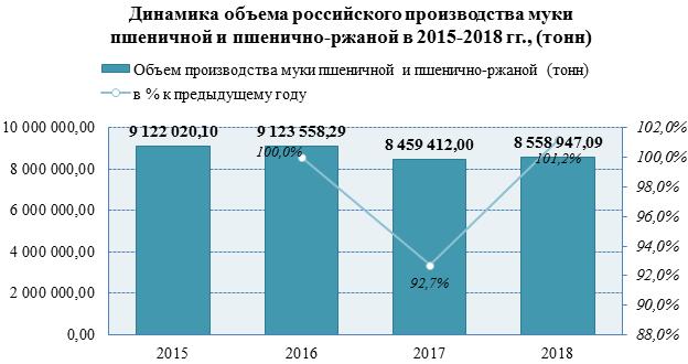 В 2018 году объем производства пшеничной и пшенично-ржаной муки вырос на 8,5%