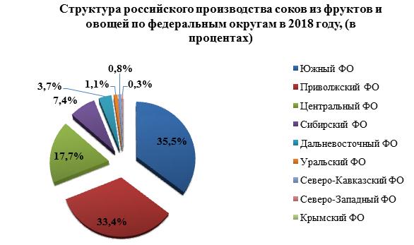 Производство соковой продукции в 2018 году выросло на 7,7%