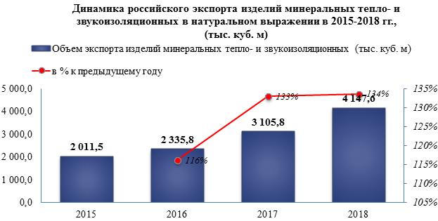 Объем производства минеральных тепло- и звукоизоляционных материалов увеличился на 5,6% в 2018 году